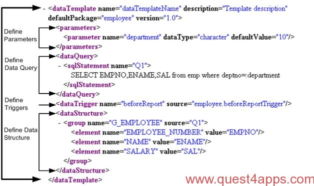 Xml publisher report from xml data template quest4apps for Date format in xml publisher template