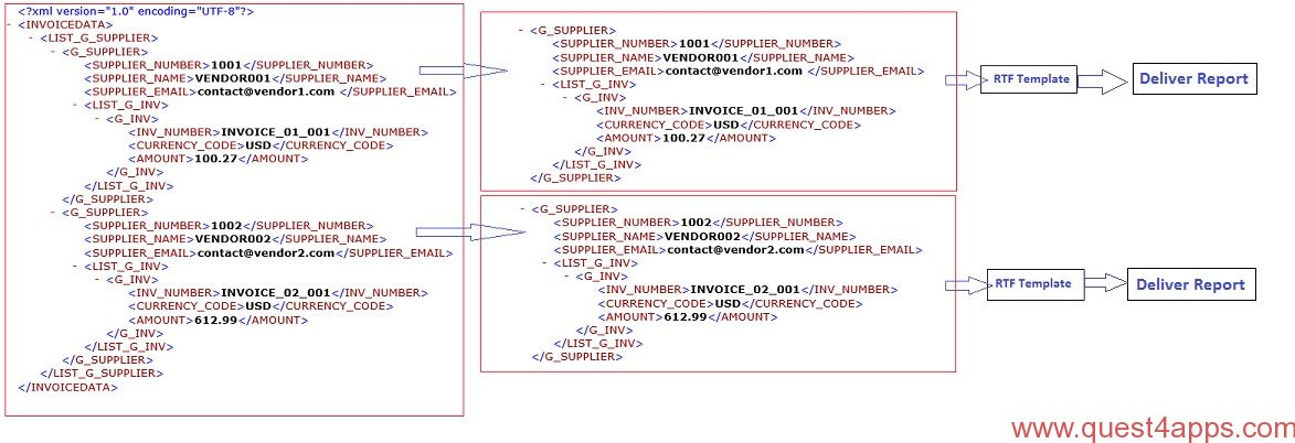 XML Bursting in Oracle Apps - quest4apps